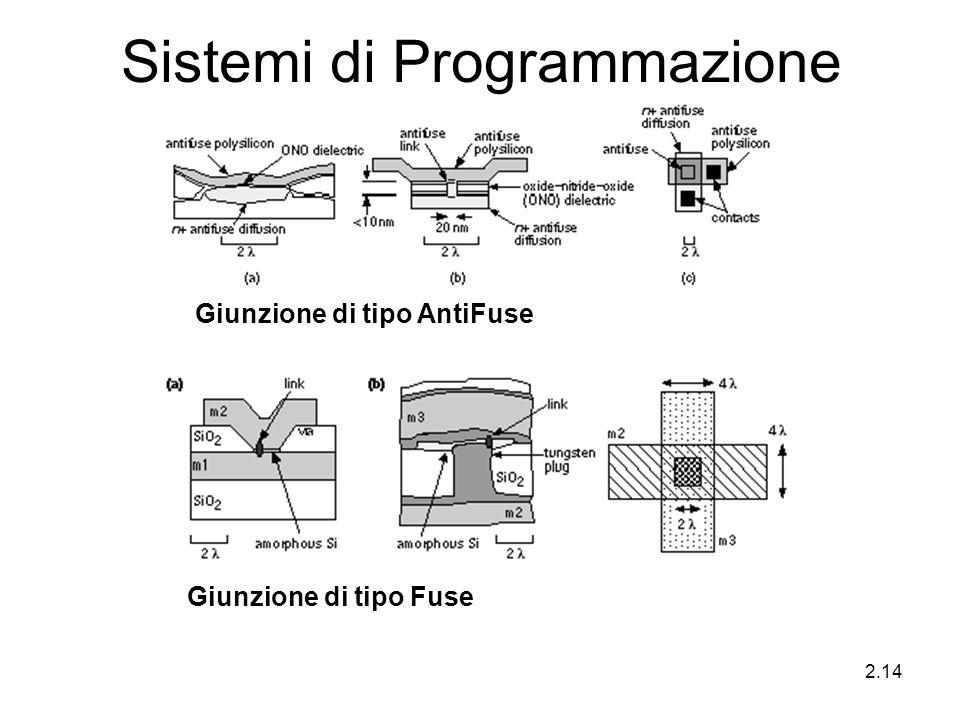 2.14 Sistemi di Programmazione Giunzione di tipo Fuse Giunzione di tipo AntiFuse
