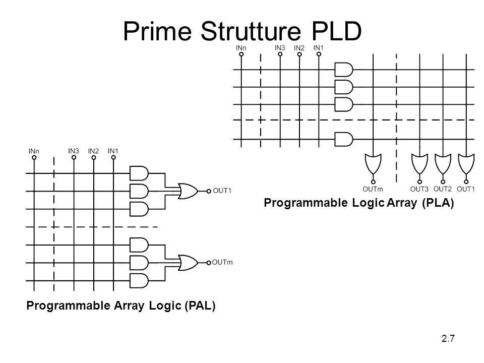 2.7 Prime Strutture PLD Programmable Logic Array (PLA) Programmable Array Logic (PAL)