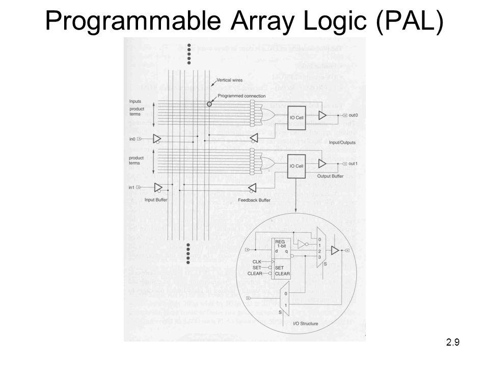 2.9 Programmable Array Logic (PAL)