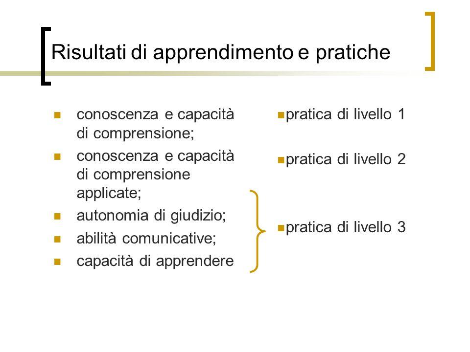 Risultati di apprendimento e pratiche conoscenza e capacità di comprensione; conoscenza e capacità di comprensione applicate; autonomia di giudizio; abilità comunicative; capacità di apprendere pratica di livello 1 pratica di livello 2 pratica di livello 3