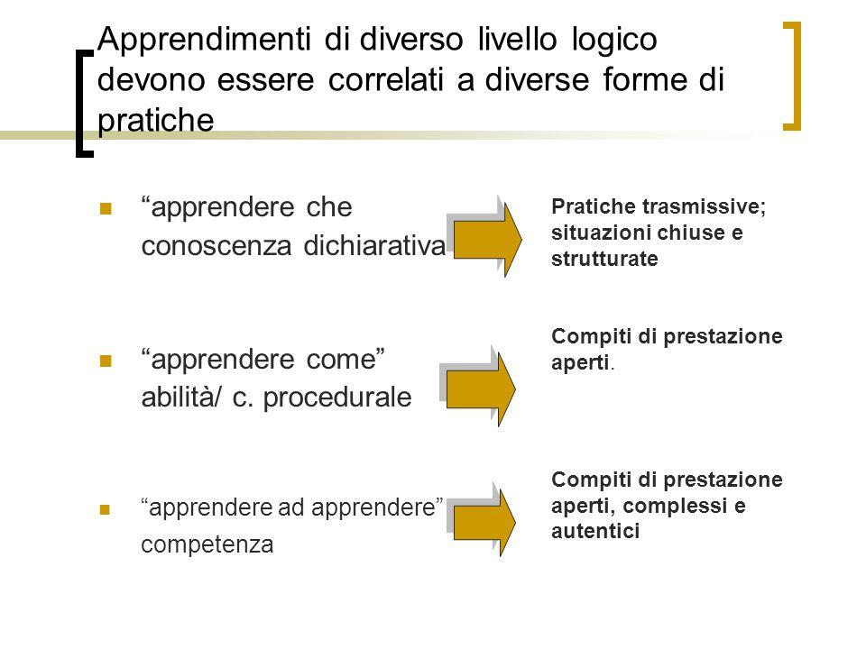 Apprendimenti di diverso livello logico devono essere correlati a diverse forme di pratiche apprendere che conoscenza dichiarativa apprendere come abilità/ c.