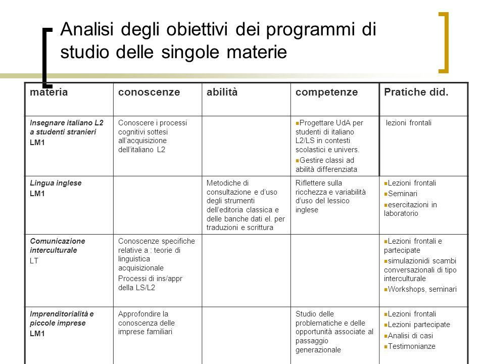 Analisi degli obiettivi dei programmi di studio delle singole materie materiaconoscenzeabilitàcompetenzePratiche did.