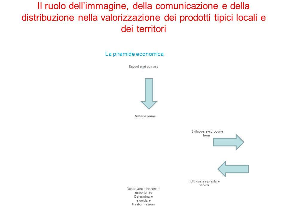 Il ruolo dell'immagine, della comunicazione e della distribuzione nella valorizzazione dei prodotti tipici locali e dei territori La piramide economic