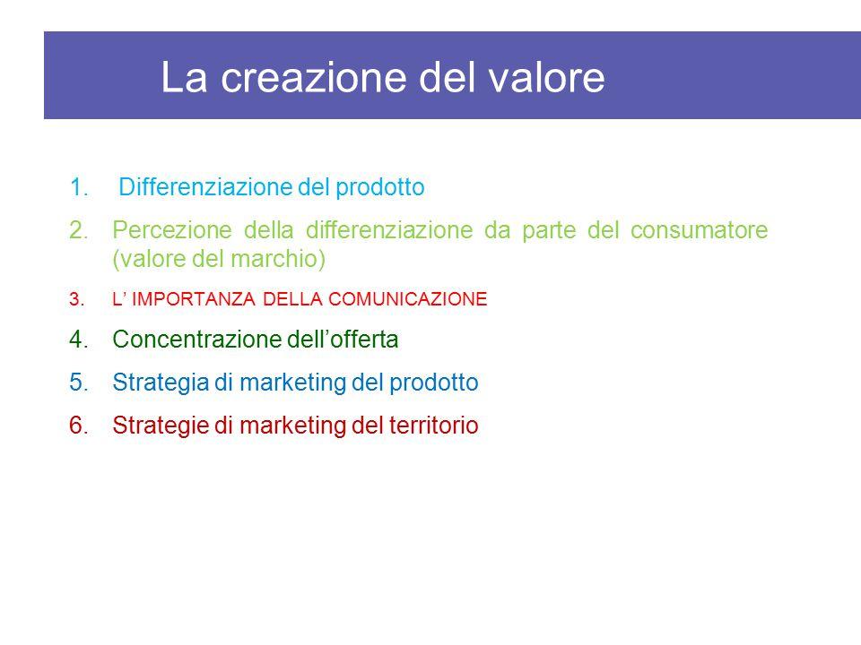 1. Differenziazione del prodotto 2.Percezione della differenziazione da parte del consumatore (valore del marchio) 3.L' IMPORTANZA DELLA COMUNICAZIONE