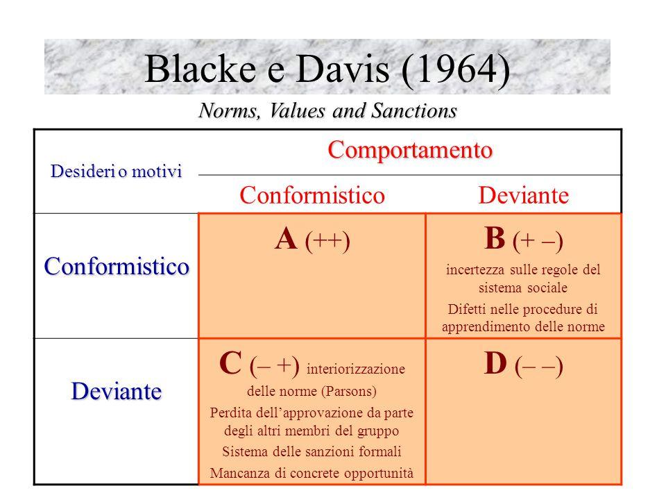 6 Blacke e Davis (1964) Norms, Values and Sanctions Desideri o motivi Comportamento ConformisticoDeviante Conformistico A (++) B (+ –) incertezza sull
