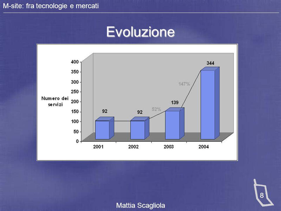 M-site: fra tecnologie e mercati Mattia Scagliola 9 Le tipologie di fornitori Le tipologie di fornitori 0% 10% 20% 30% 40% 50% 60% 70% 2002 2003 2004 Op.
