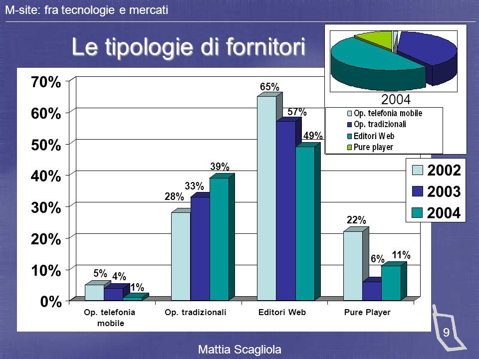 M-site: fra tecnologie e mercati Mattia Scagliola 9 Le tipologie di fornitori Le tipologie di fornitori 0% 10% 20% 30% 40% 50% 60% 70% 2002 2003 2004
