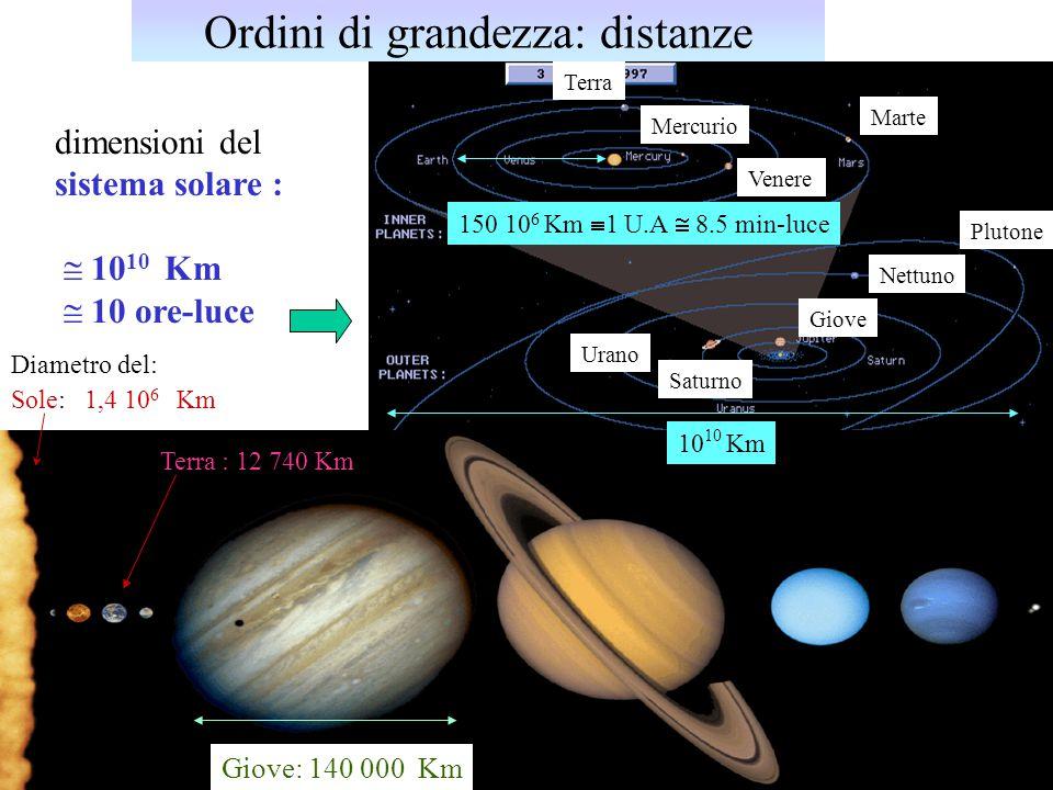 U.Gasparini, Fisica I7 dimensioni del sistema solare :  10 10 Km  10 ore-luce Diametro del: Sole: 1,4 10 6 Km Marte Giove Mercurio Venere Terra Sat