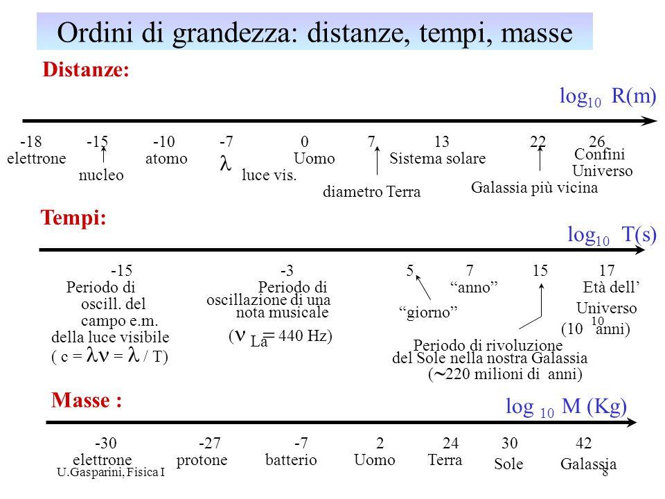 U.Gasparini, Fisica I8 Distanze: log 10 R(m) Universo 2622 Galassia più vicina 13 Sistema solare Confini 7 diametro Terra 0 Uomo -7 luce vis. -10 atom