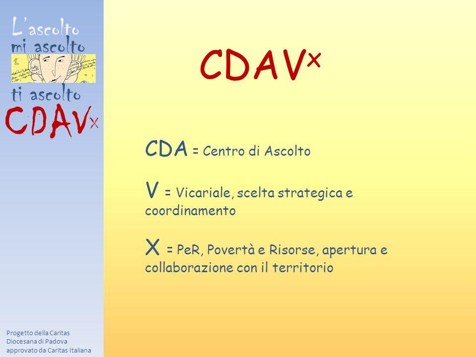 L'ascolto mi ascolto ti ascolto CDAV X Progetto della Caritas Diocesana di Padova approvato da Caritas Italiana CDAV x CDA = Centro di Ascolto V = Vicariale, scelta strategica e coordinamento X = PeR, Povertà e Risorse, apertura e collaborazione con il territorio