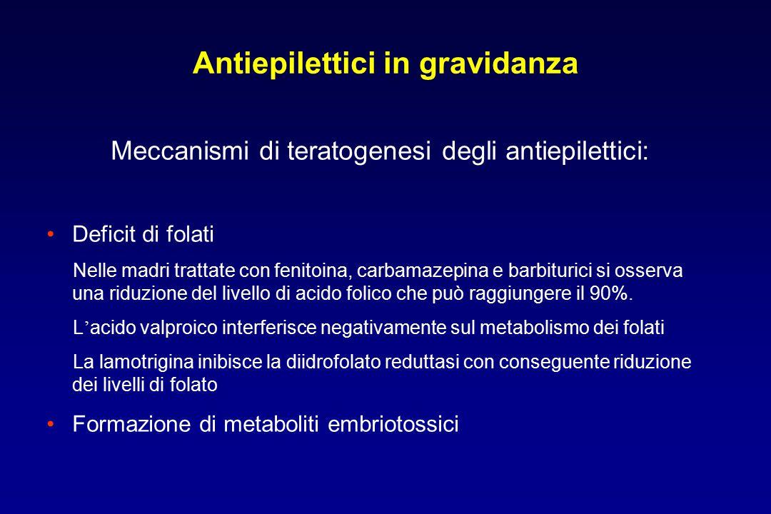 Antiepilettici in gravidanza Meccanismi di teratogenesi degli antiepilettici: Deficit di folati Nelle madri trattate con fenitoina, carbamazepina e ba