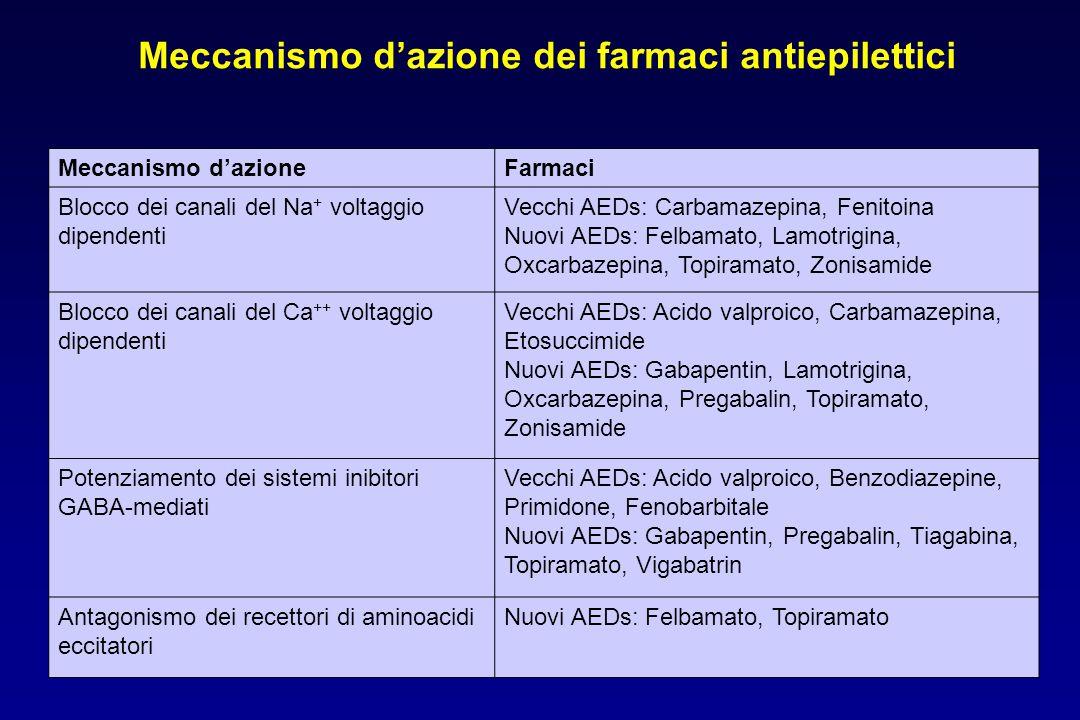 Meccanismo d'azioneFarmaci Blocco dei canali del Na + voltaggio dipendenti Vecchi AEDs: Carbamazepina, Fenitoina Nuovi AEDs: Felbamato, Lamotrigina, O