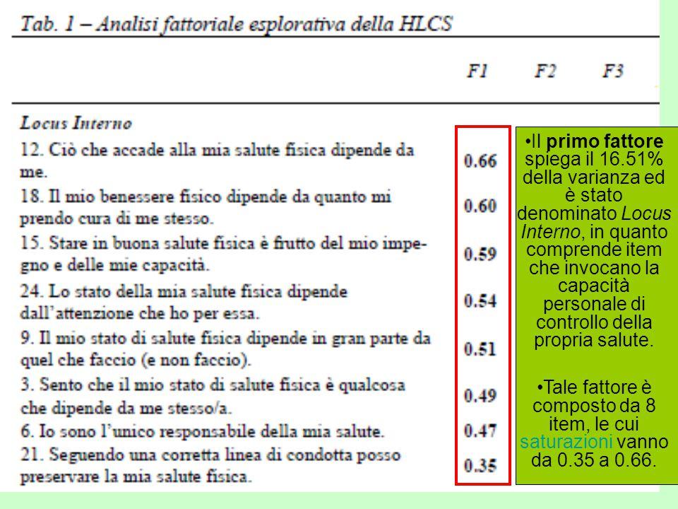 Il primo fattore spiega il 16.51% della varianza ed è stato denominato Locus Interno, in quanto comprende item che invocano la capacità personale di controllo della propria salute.