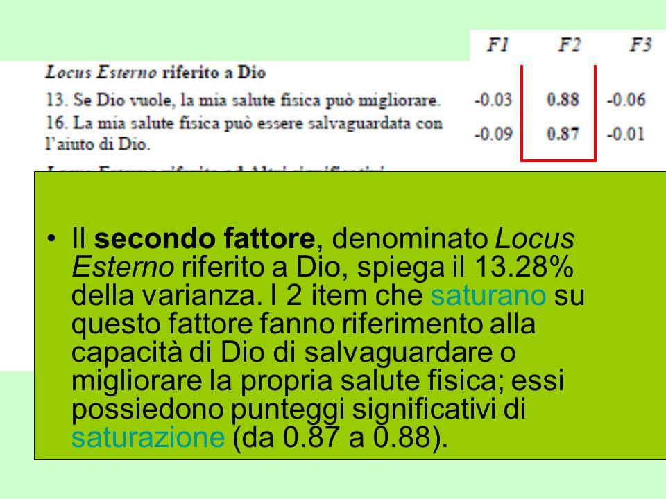 Il secondo fattore, denominato Locus Esterno riferito a Dio, spiega il 13.28% della varianza.