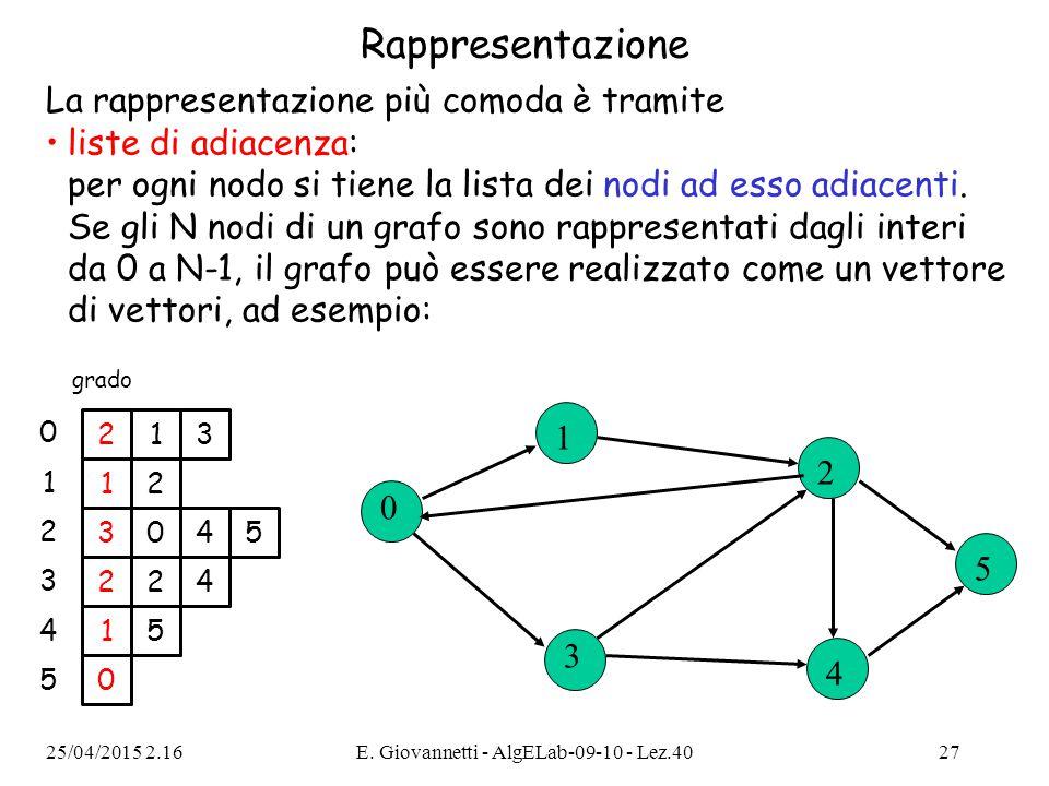 25/04/2015 2.18E. Giovannetti - AlgELab-09-10 - Lez.4027 Rappresentazione La rappresentazione più comoda è tramite liste di adiacenza: per ogni nodo s
