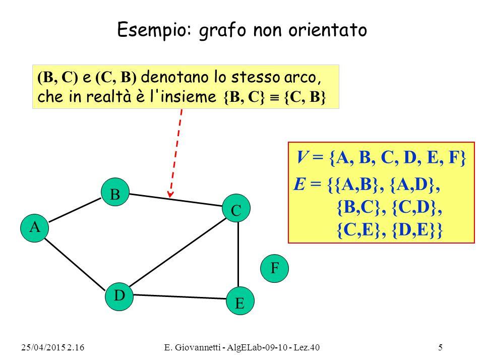 25/04/2015 2.18E. Giovannetti - AlgELab-09-10 - Lez.405 Esempio: grafo non orientato V = {A, B, C, D, E, F} E = {{A,B}, {A,D}, {B,C}, {C,D}, {C,E}, {D