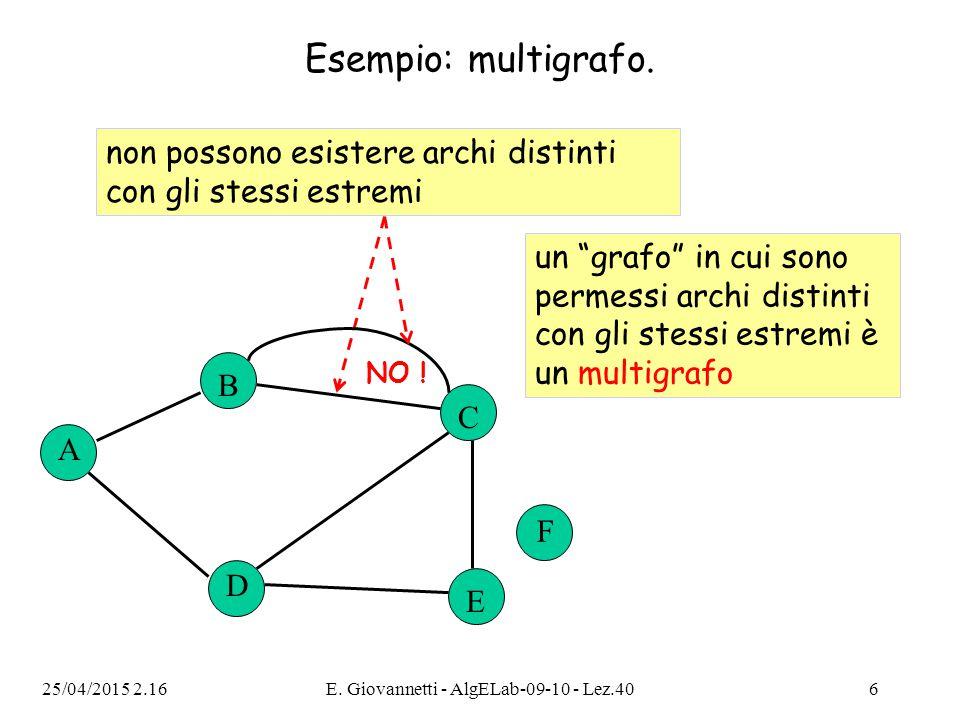 25/04/2015 2.18E. Giovannetti - AlgELab-09-10 - Lez.406 Esempio: multigrafo. A B C D E F non possono esistere archi distinti con gli stessi estremi NO