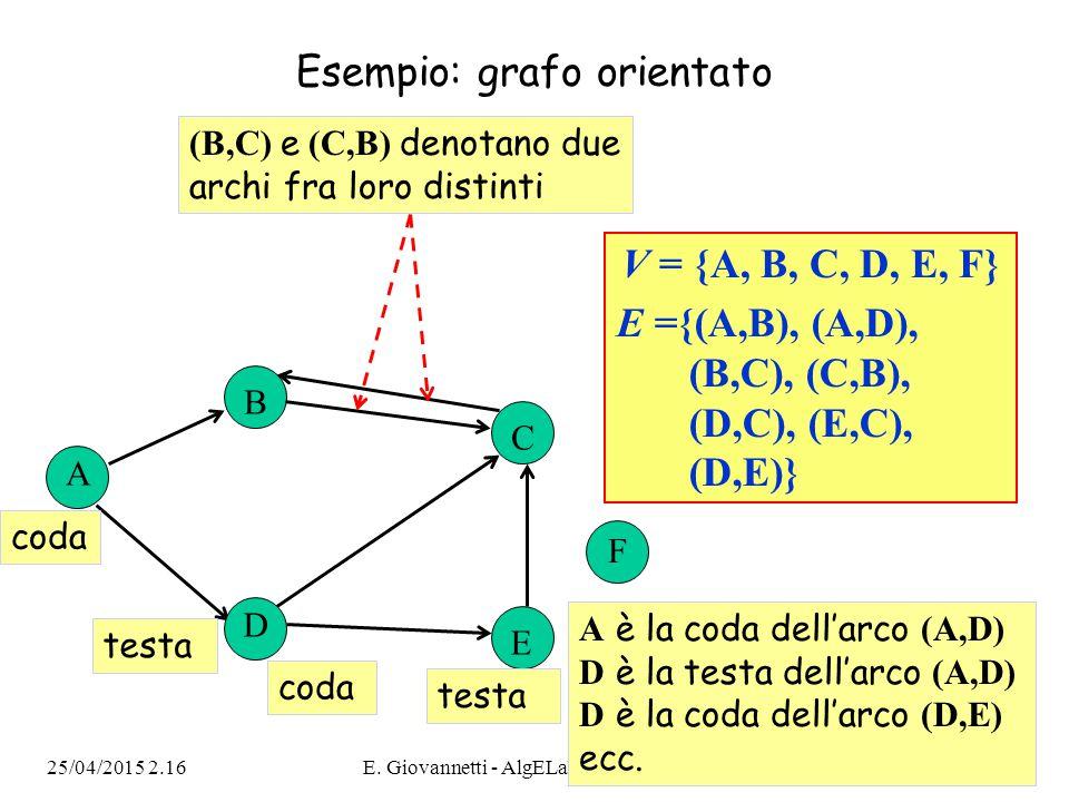 25/04/2015 2.18E. Giovannetti - AlgELab-09-10 - Lez.407 Esempio: grafo orientato A B C F V = {A, B, C, D, E, F} E ={(A,B), (A,D), (B,C), (C,B), (D,C),
