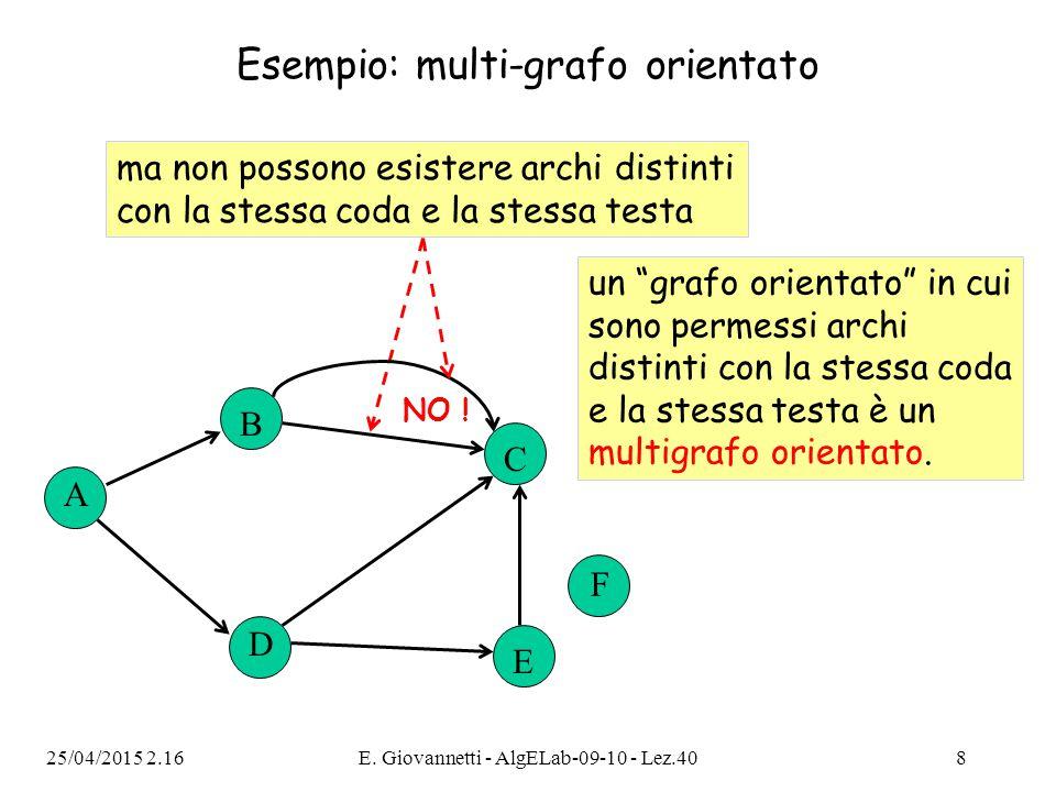 25/04/2015 2.18E. Giovannetti - AlgELab-09-10 - Lez.408 Esempio: multi-grafo orientato A B C D E F ma non possono esistere archi distinti con la stess