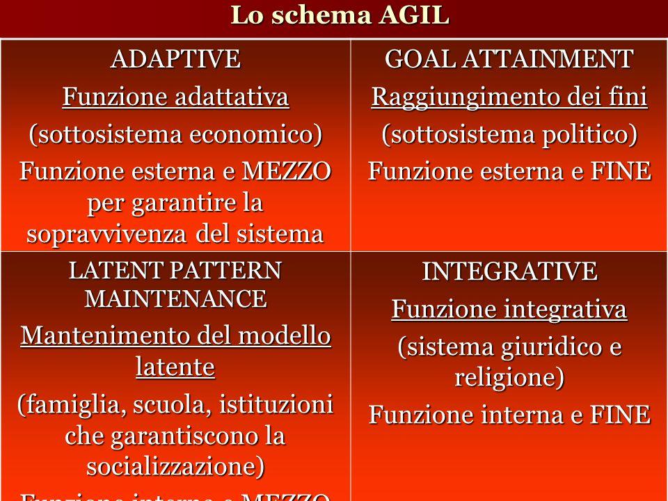 Lo schema AGIL ADAPTIVE Funzione adattativa (sottosistema economico) Funzione esterna e MEZZO per garantire la sopravvivenza del sistema GOAL ATTAINMENT Raggiungimento dei fini (sottosistema politico) Funzione esterna e FINE LATENT PATTERN MAINTENANCE Mantenimento del modello latente (famiglia, scuola, istituzioni che garantiscono la socializzazione) Funzione interna e MEZZO INTEGRATIVE Funzione integrativa (sistema giuridico e religione) Funzione interna e FINE