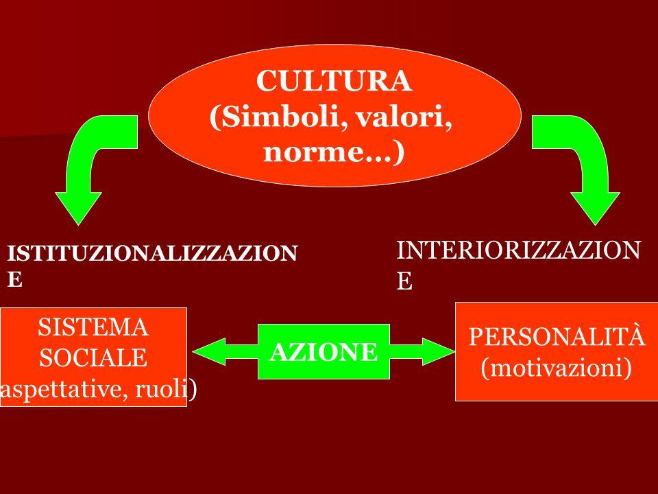 CULTURA (Simboli, valori, norme…) SISTEMA SOCIALE (aspettative, ruoli) PERSONALITÀ (motivazioni) AZIONE ISTITUZIONALIZZAZION E INTERIORIZZAZION E