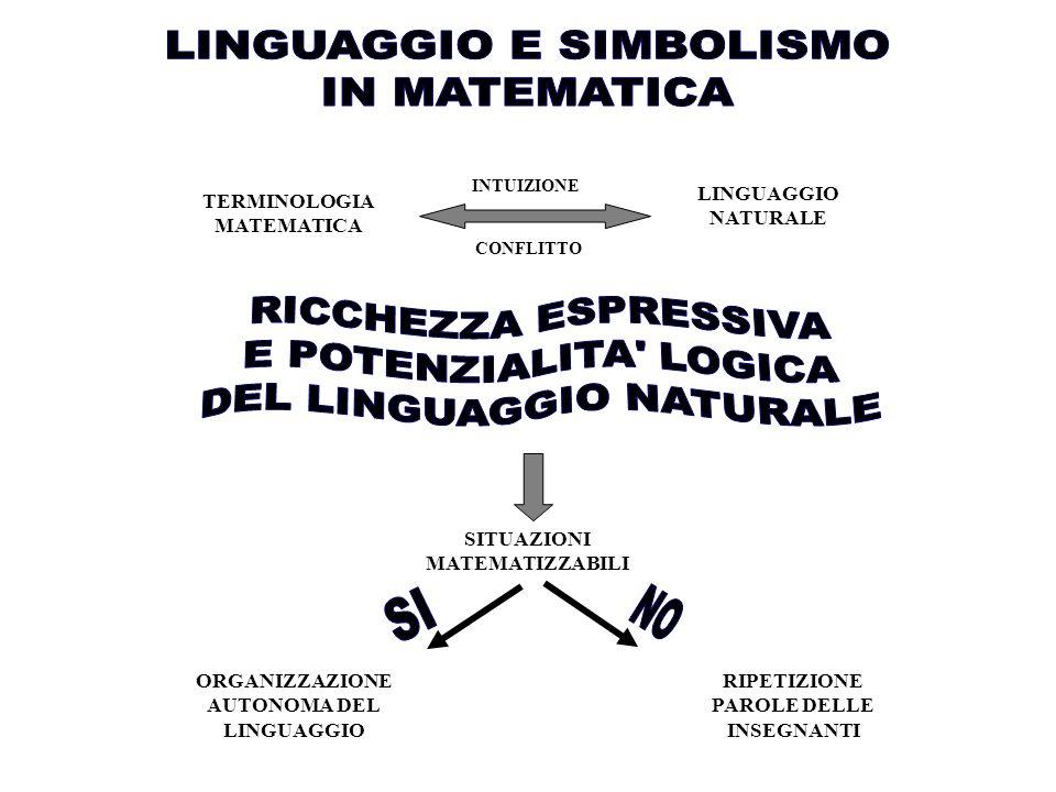TERMINOLOGIA MATEMATICA LINGUAGGIO NATURALE INTUIZIONE CONFLITTO SITUAZIONI MATEMATIZZABILI ORGANIZZAZIONE AUTONOMA DEL LINGUAGGIO RIPETIZIONE PAROLE DELLE INSEGNANTI