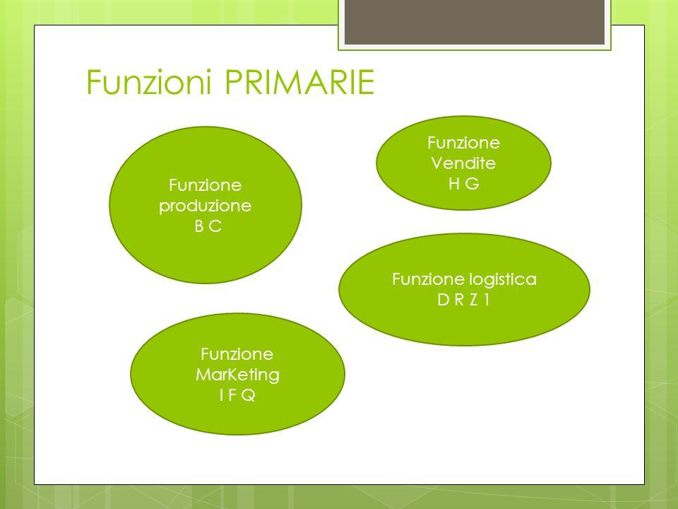 Funzioni PRIMARIE Funzione logistica D R Z 1 Funzione produzione B C Funzione MarKeting I F Q Funzione Vendite H G