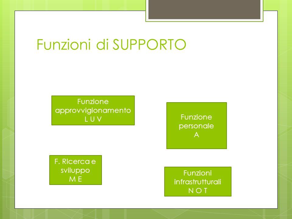 Funzioni di SUPPORTO Funzione approvvigionamento L U V Funzione personale A F. Ricerca e sviluppo M E Funzioni infrastrutturali N O T