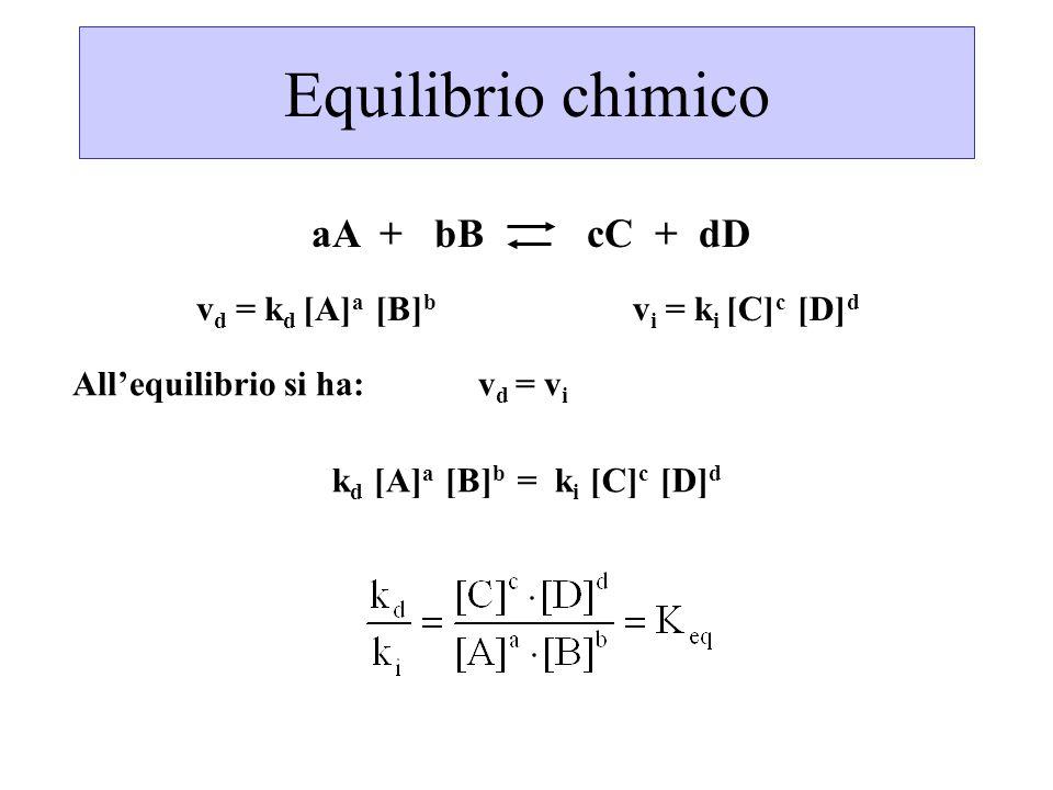 Equilibrio chimico v d = k d [A] a [B] b aA + bB cC + dD v i = k i [C] c [D] d All'equilibrio si ha: v d = v i k d [A] a [B] b = k i [C] c [D] d