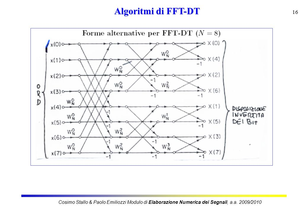 16 Algoritmi di FFT-DT Cosimo Stallo & Paolo Emiliozzi Modulo di Elaborazione Numerica dei Segnali, a.a.