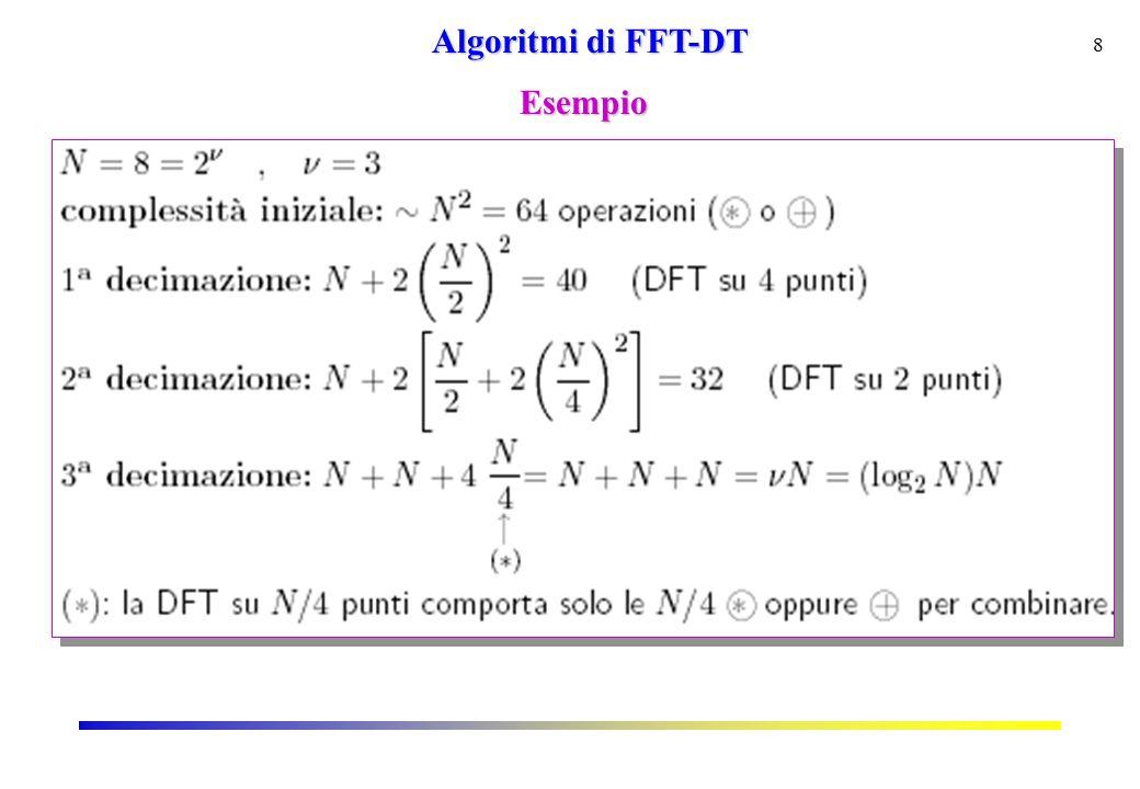 8 Algoritmi di FFT-DT Esempio
