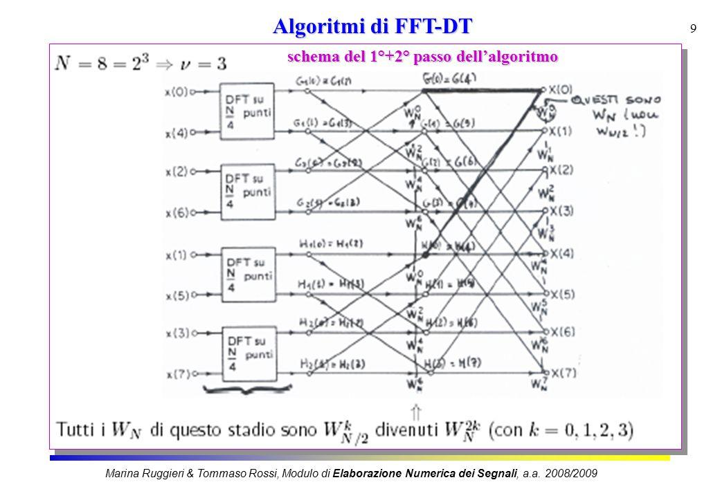 10 Algoritmi di FFT-DT Inserendo lo schema nell'architettura della slide precedente si ottiene: Cosimo Stallo & Paolo Emiliozzi Modulo di Elaborazione Numerica dei Segnali, a.a.