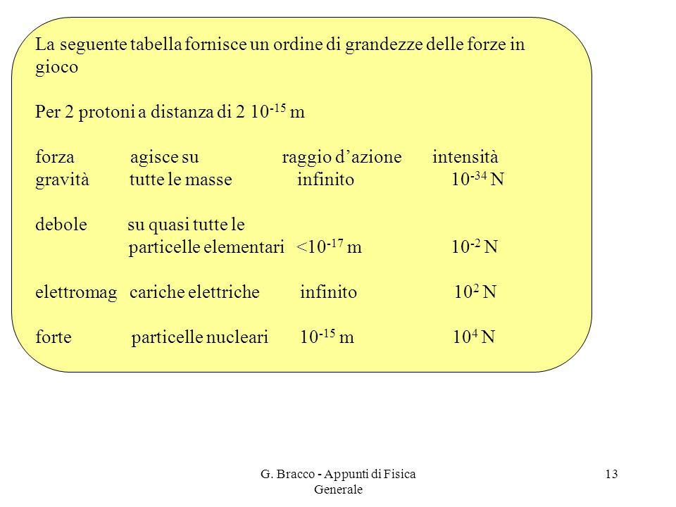 G. Bracco - Appunti di Fisica Generale 13 La seguente tabella fornisce un ordine di grandezze delle forze in gioco Per 2 protoni a distanza di 2 10 -1