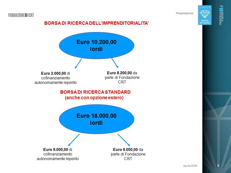 9 Presentazione Aprile 2015 9 Euro 10.200,00 lordi Euro 2.000,00 di cofinanziamento autonomamente reperito Euro 8.200,00 da parte di Fondazione CRT BORSA DI RICERCA DELL'IMPRENDITORIALITA' Euro 18.000,00 lordi BORSA DI RICERCA STANDARD (anche con opzione estero) Euro 9.000,00 da parte di Fondazione CRT Euro 9.000,00 di cofinanziamento autonomamente reperito