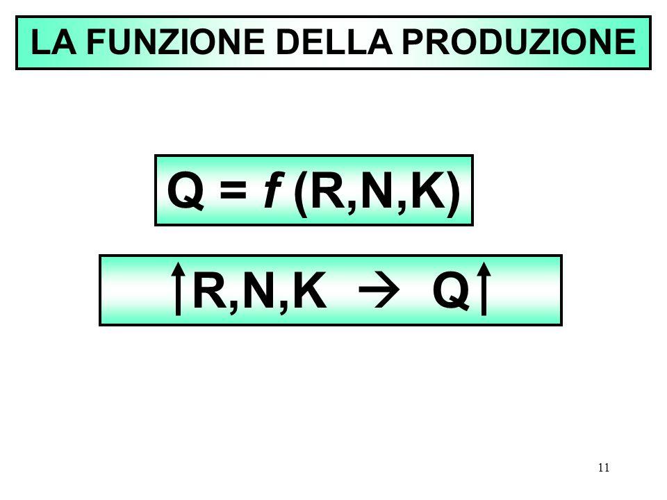 11 LA FUNZIONE DELLA PRODUZIONE Q = f (R,N,K) R,N,K  Q