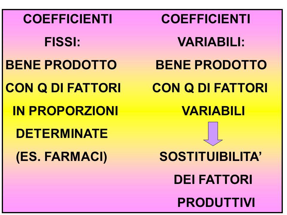 14 COEFFICIENTI COEFFICIENTI FISSI: VARIABILI: BENE PRODOTTO CON Q DI FATTORI IN PROPORZIONI VARIABILI DETERMINATE (ES. FARMACI) SOSTITUIBILITA' DEI F