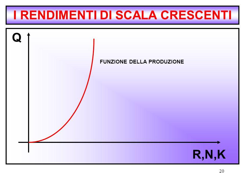 20 I RENDIMENTI DI SCALA CRESCENTI Q R,N,K FUNZIONE DELLA PRODUZIONE