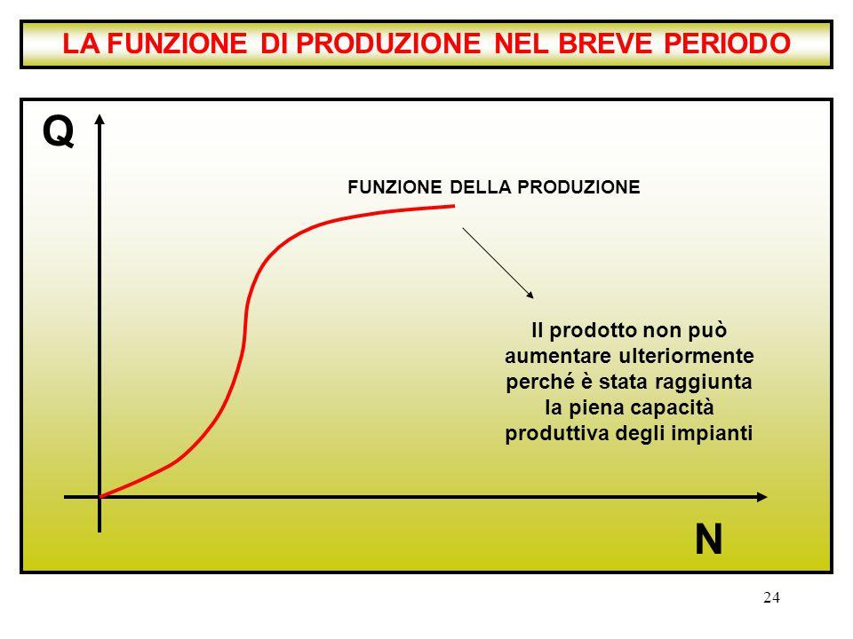 24 Q N FUNZIONE DELLA PRODUZIONE LA FUNZIONE DI PRODUZIONE NEL BREVE PERIODO Il prodotto non può aumentare ulteriormente perché è stata raggiunta la p