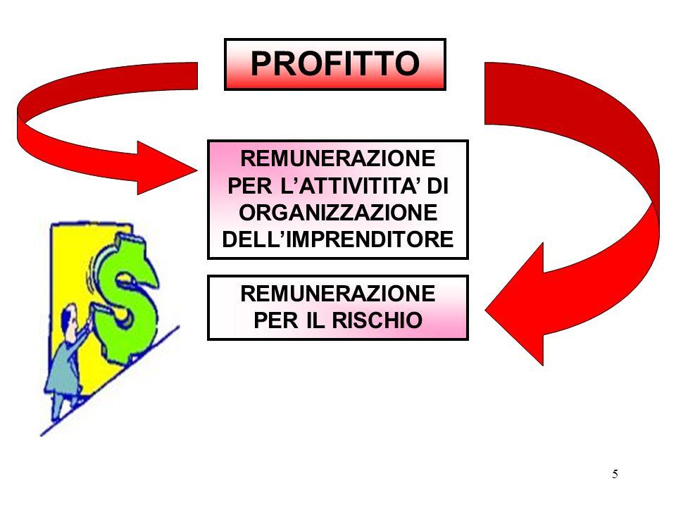 5 PROFITTO REMUNERAZIONE PER L'ATTIVITITA' DI ORGANIZZAZIONE DELL'IMPRENDITORE REMUNERAZIONE PER IL RISCHIO