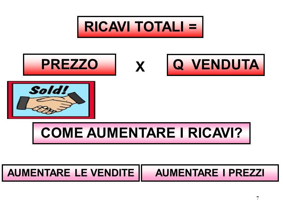 7 TOTALI = Q VENDUTA PREZZO COME AUMENTARE I RICAVI? AUMENTARE LE VENDITE X AUMENTARE I PREZZI
