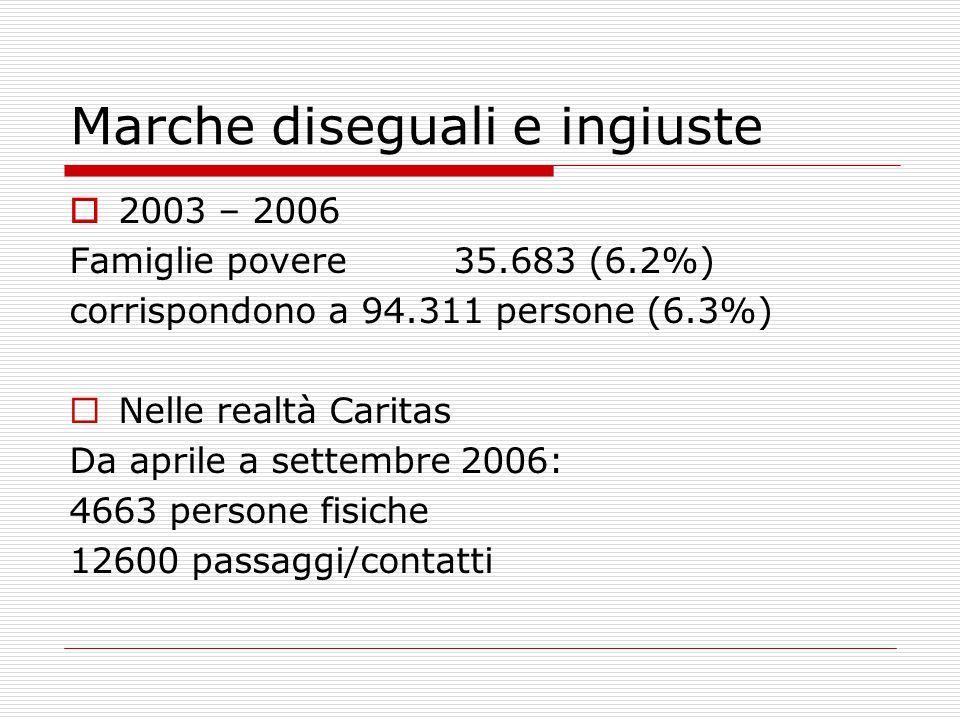Marche diseguali e ingiuste  2003 – 2006 Famiglie povere 35.683 (6.2%) corrispondono a 94.311 persone (6.3%)  Nelle realtà Caritas Da aprile a sette