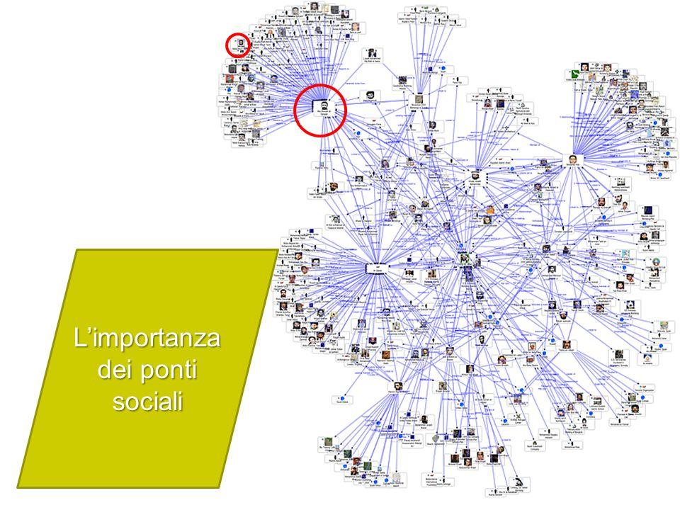 L'importanza dei ponti sociali
