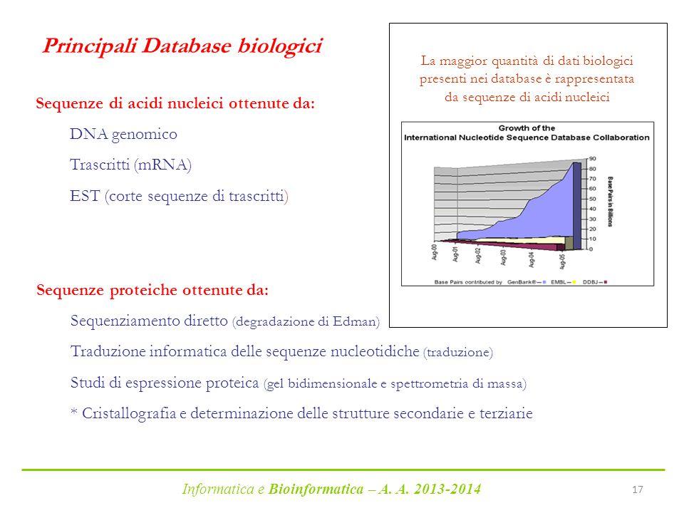 Informatica e Bioinformatica – A. A. 2013-2014 17 Sequenze di acidi nucleici ottenute da: DNA genomico Trascritti (mRNA) EST (corte sequenze di trascr