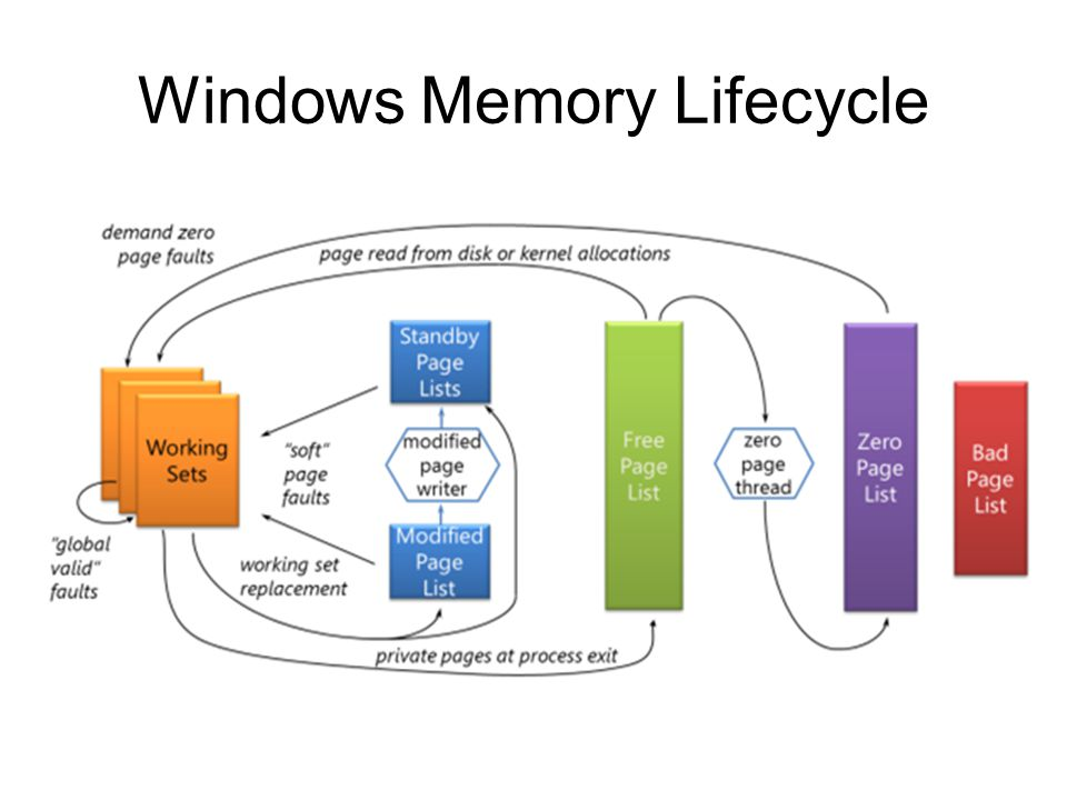 Windows Memory Lifecycle