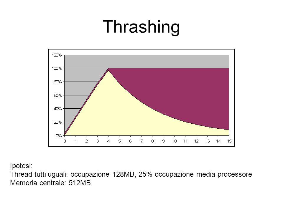 Thrashing Ipotesi: Thread tutti uguali: occupazione 128MB, 25% occupazione media processore Memoria centrale: 512MB