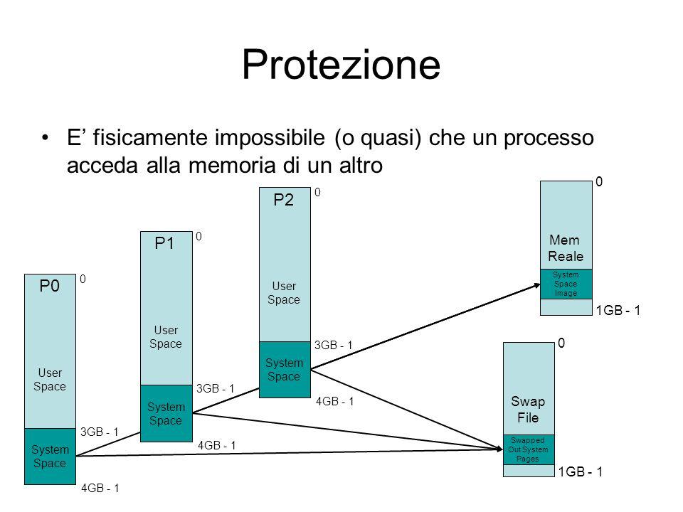 Protezione E' fisicamente impossibile (o quasi) che un processo acceda alla memoria di un altro User Space 0 4GB - 1 System Space 3GB - 1 Mem Reale 0