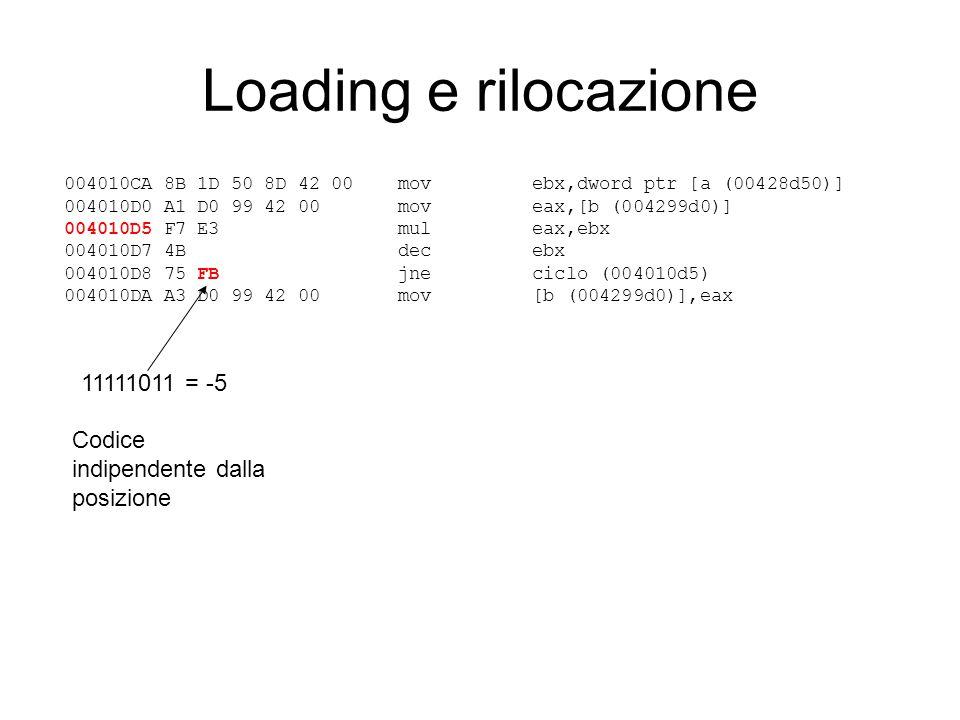 Loading e rilocazione 004010CA 8B 1D 50 8D 42 00 mov ebx,dword ptr [a (00428d50)] 004010D0 A1 D0 99 42 00 mov eax,[b (004299d0)] 004010D5 F7 E3 mul ea