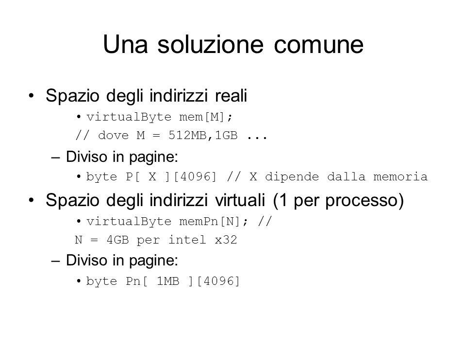 Una soluzione comune Spazio degli indirizzi reali virtualByte mem[M]; // dove M = 512MB,1GB... –Diviso in pagine: byte P[ X ][4096] // X dipende dalla