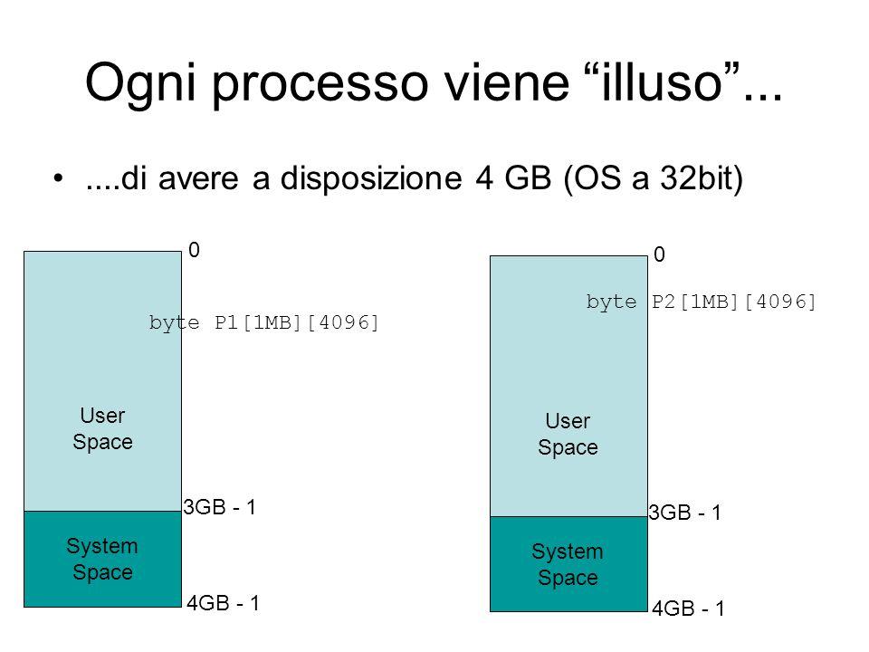 """Ogni processo viene """"illuso"""".......di avere a disposizione 4 GB (OS a 32bit) User Space 0 4GB - 1 System Space 3GB - 1 User Space 0 4GB - 1 System Spa"""