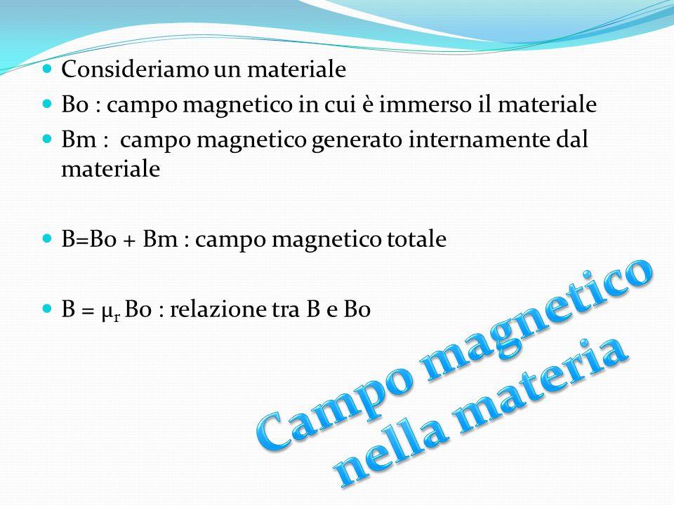 Consideriamo un materiale B0 : campo magnetico in cui è immerso il materiale Bm : campo magnetico generato internamente dal materiale B=B0 + Bm : camp
